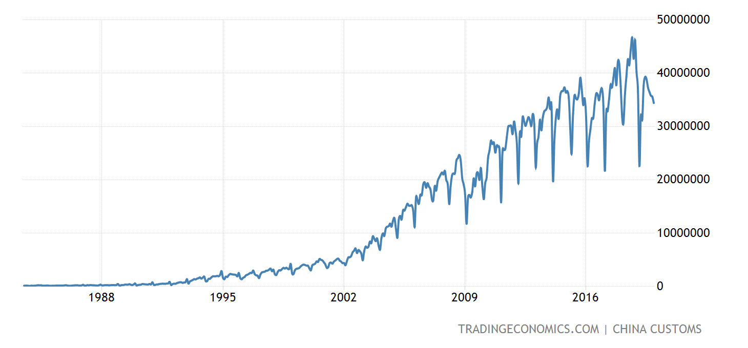 [Image: china-exports-to-united-states@2x.png?s=...2=20191231]
