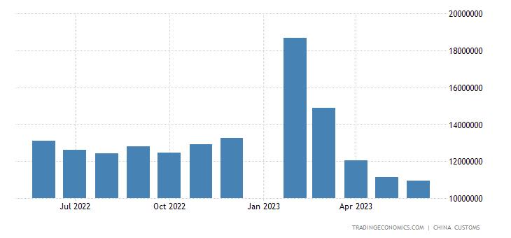 China Exports to Vietnam