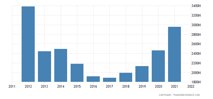 china exports togo