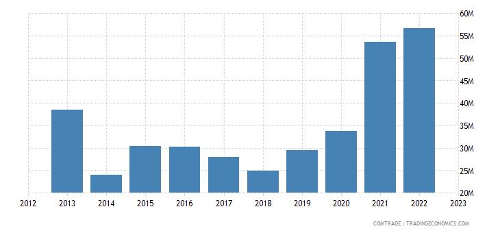 china exports tonga