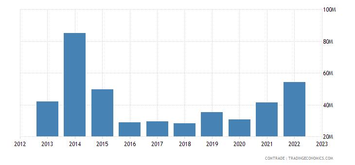 china exports trinidad tobago articles iron steel