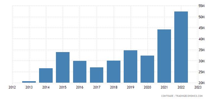 china exports trinidad tobago plastics
