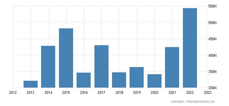 china exports trinidad tobago