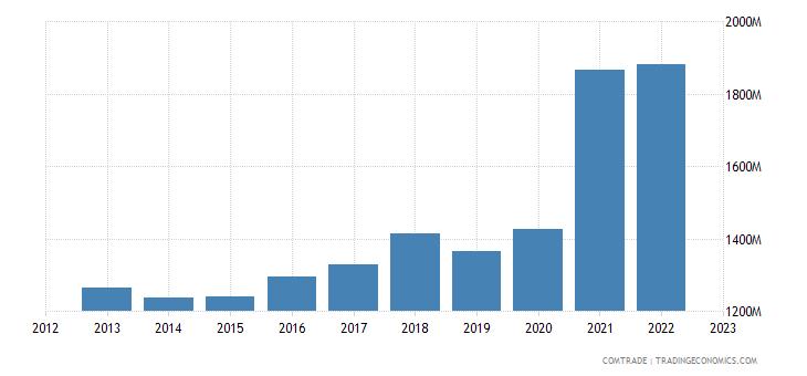 china exports tunisia