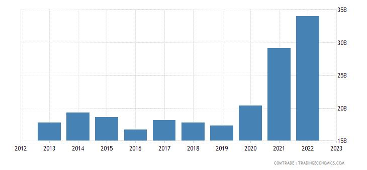 china exports turkey