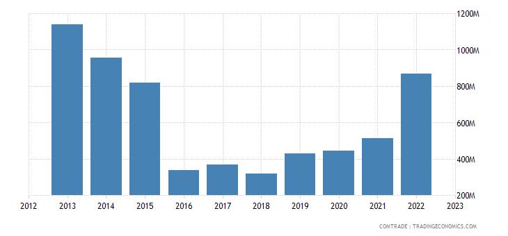 china exports turkmenistan