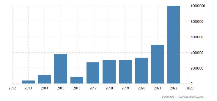 china exports turks caicos isds
