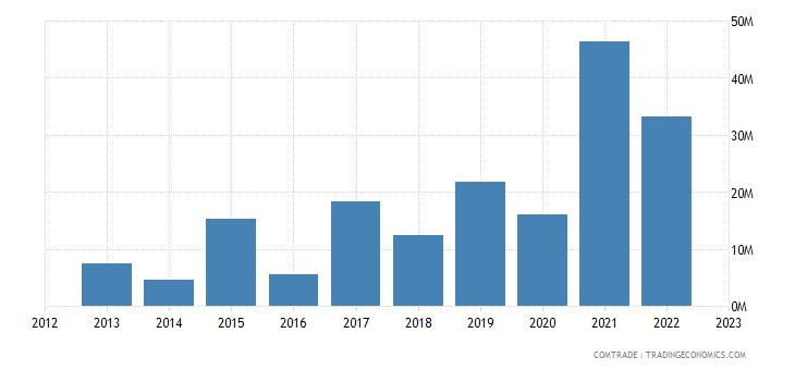 china exports tuvalu