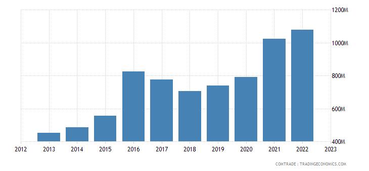 china exports uganda