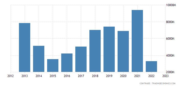 china exports ukraine