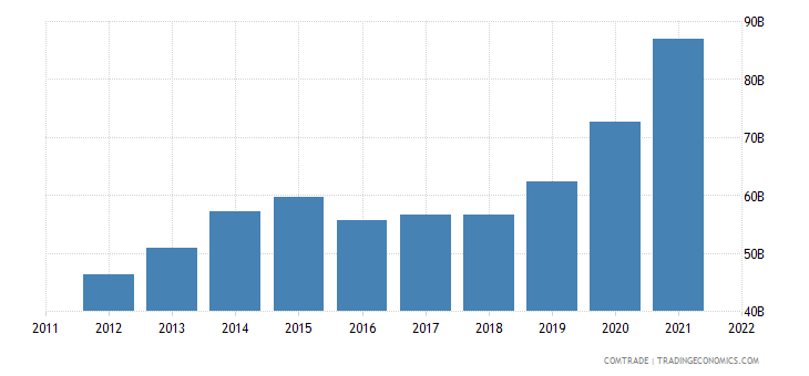 china exports united kingdom