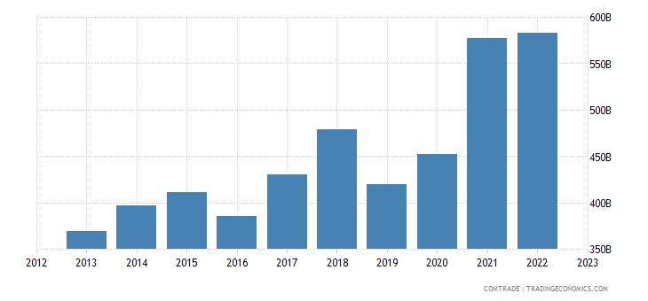 china exports united states