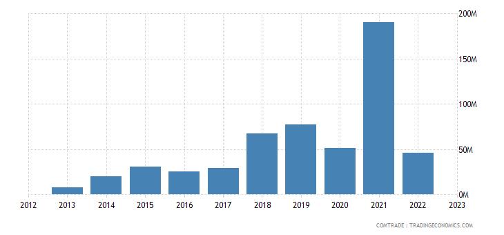 china exports uruguay fertilizers