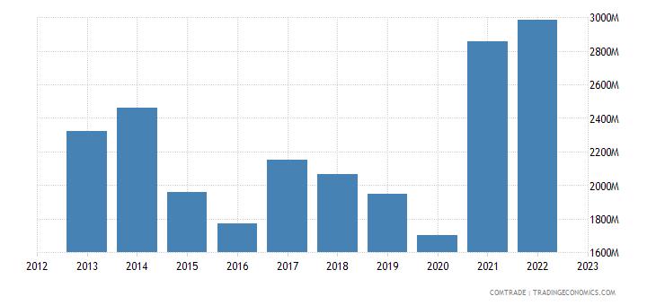 china exports uruguay