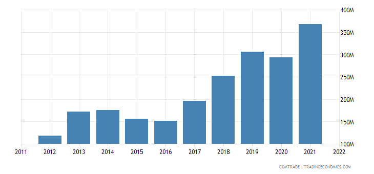 china exports uzbekistan plastics