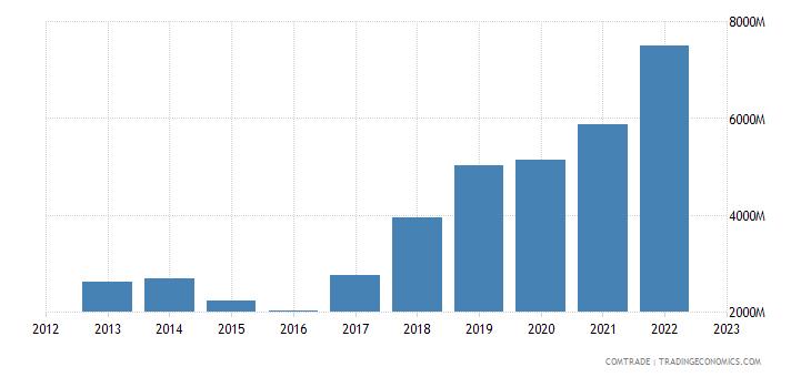 china exports uzbekistan