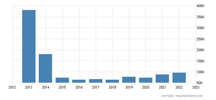 china exports vanuatu