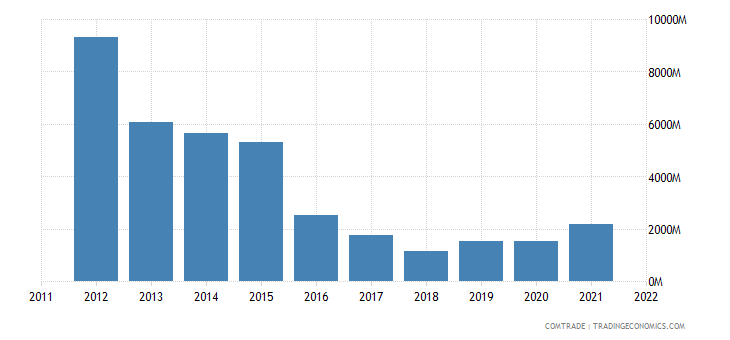 china exports venezuela