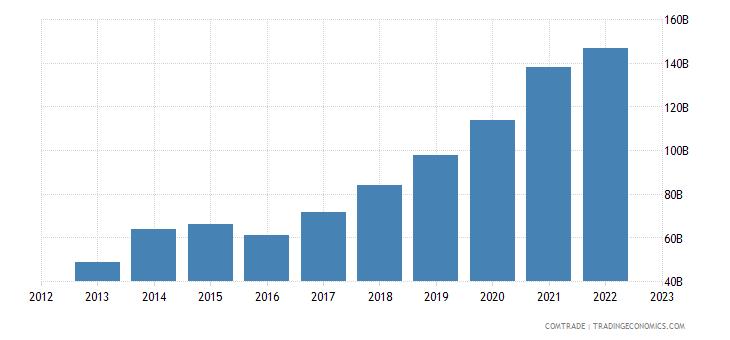 china exports vietnam