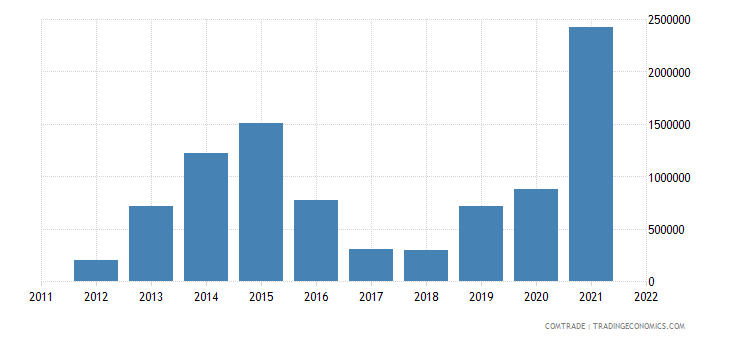 china exports wallis futuna
