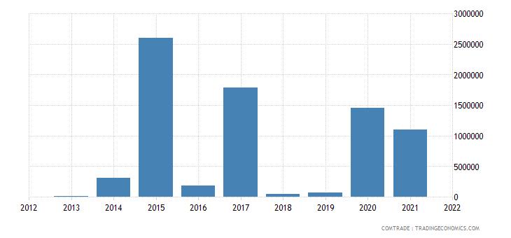 china exports western sahara