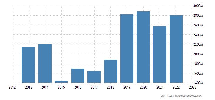 china exports yemen