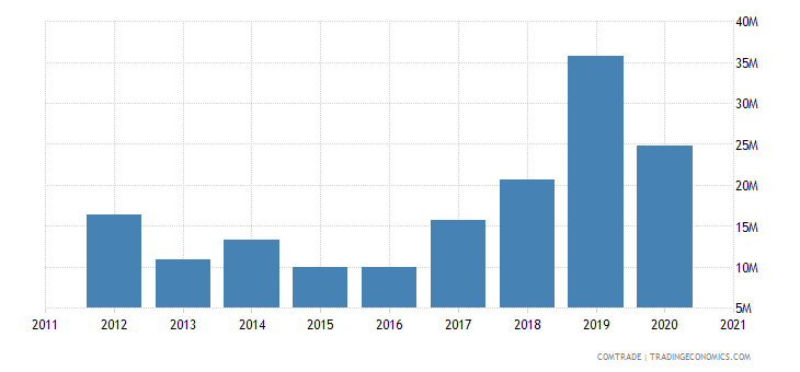 china exports zambia plastics