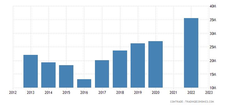 china exports zambia rubbers