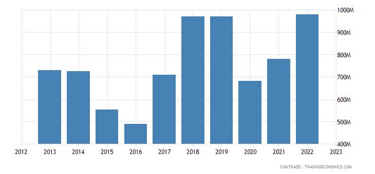 china exports zambia