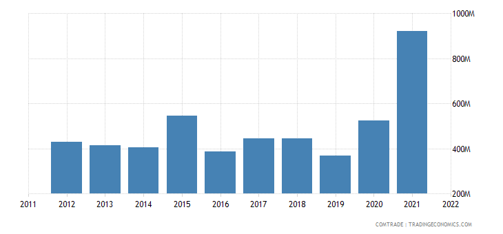 china exports zimbabwe