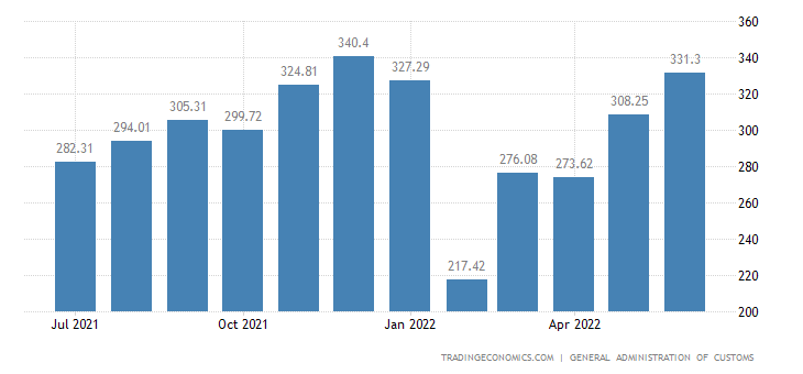 China Exports | 2019 | Data | Chart | Calendar | Forecast | News