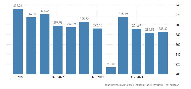 China Exports | 2019 | Data | Chart | Calendar | Forecast | News