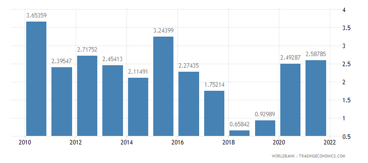 china external balance on goods and services percent of gdp wb data