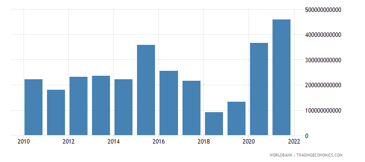 china external balance on goods and services us dollar wb data