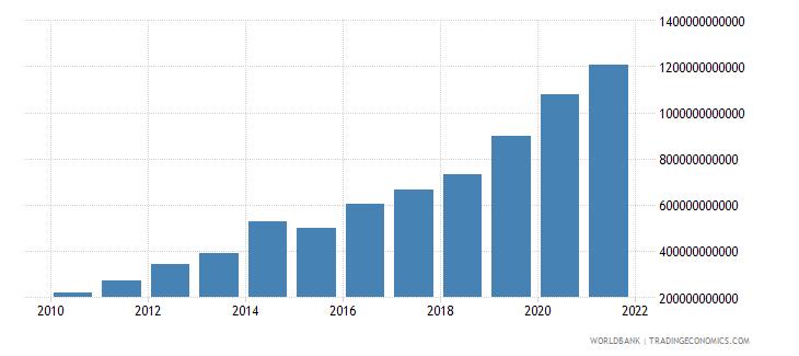 china external debt stocks long term dod us dollar wb data
