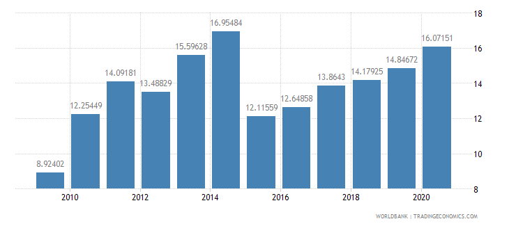 china external debt stocks percent of gni wb data