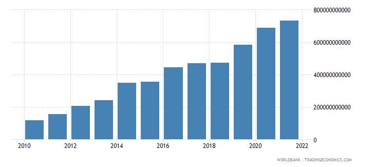 china external debt stocks private nonguaranteed png dod us dollar wb data