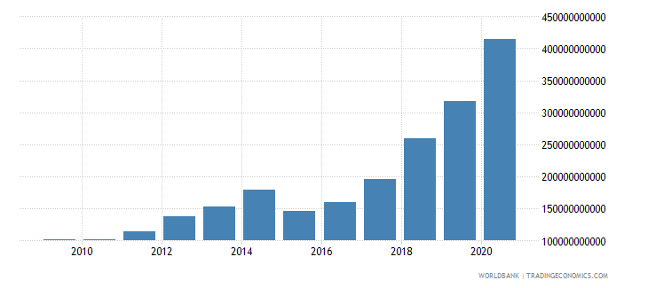 china external debt stocks public and publicly guaranteed ppg dod us dollar wb data
