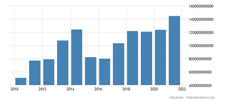 china external debt stocks short term dod us dollar wb data