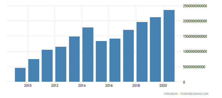china external debt stocks total dod us dollar wb data