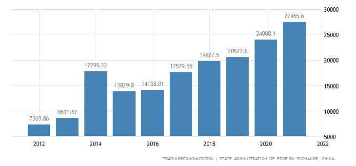 China Gross External Debt