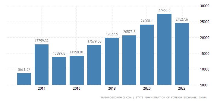 China Gross External Debt