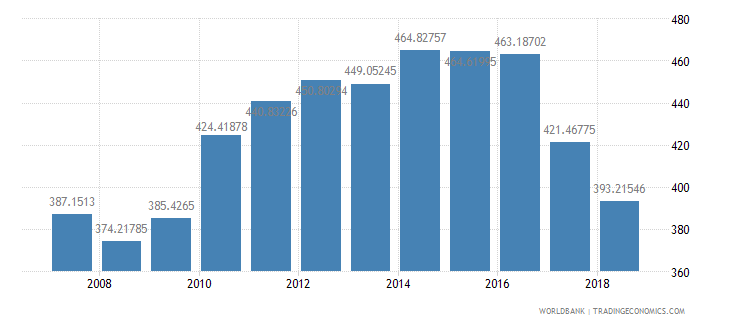 china fertilizer consumption kilograms per hectare of arable land wb data