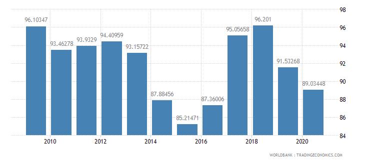 china fertilizer consumption percent of fertilizer production wb data