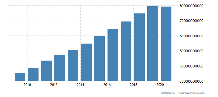 china final consumption expenditure constant 2000 us dollar wb data