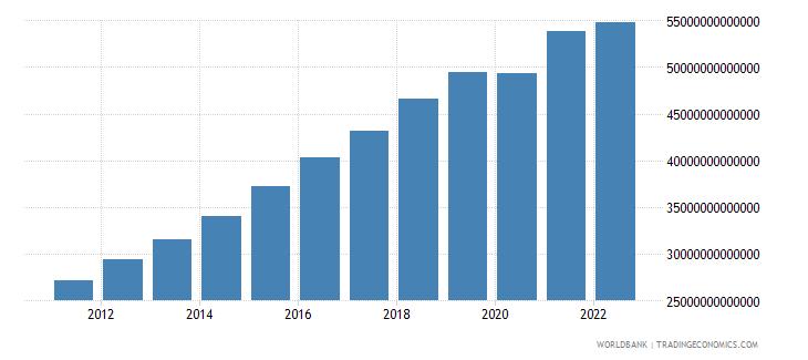 china final consumption expenditure constant lcu wb data