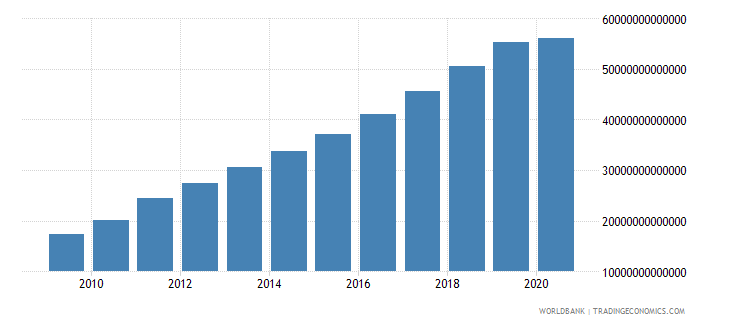 china final consumption expenditure current lcu wb data