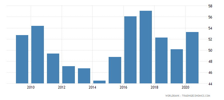 china financial system deposits to gdp percent wb data