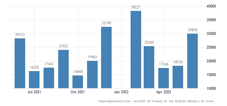China Fiscal Expenditure
