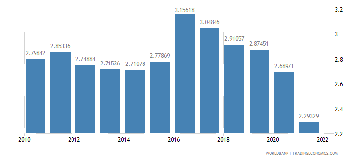 china food exports percent of merchandise exports wb data